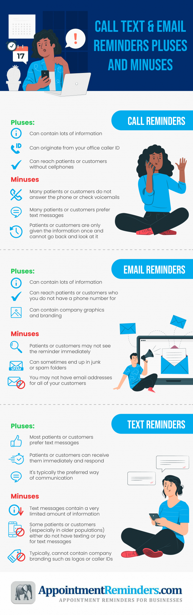 Call Text Email Reminders Pluses And Minuses